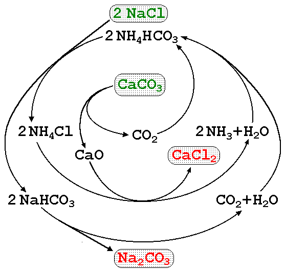 Carbonato de sódio (Na2CO3): estrutura, usos e propriedades 4