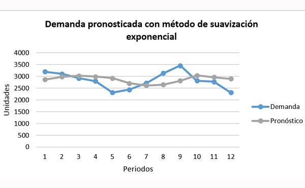 Suavização exponencial: método e exemplo 3