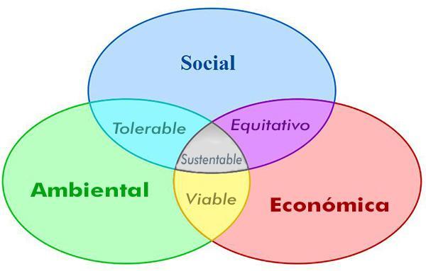 Sustentabilidade Econômica: Características e Estratégias 2