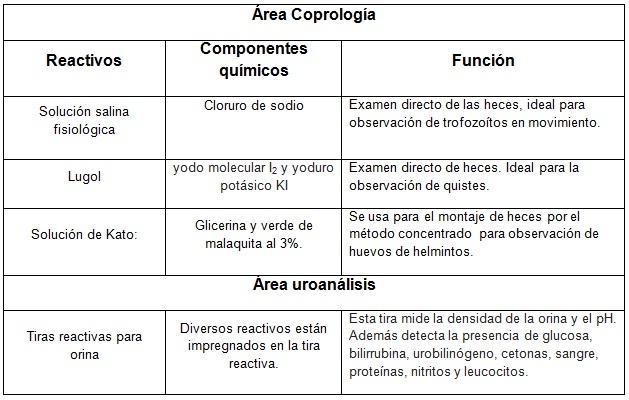 Reagentes de laboratório: classificação, preparação e funções 6