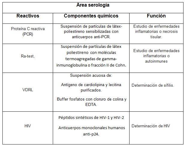 Reagentes de laboratório: classificação, preparação e funções 7