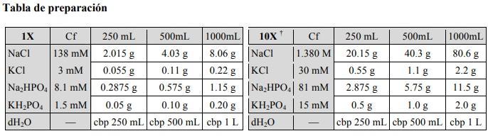 Tampão de Fosfato (PBS): justificativa, preparação e usos 3