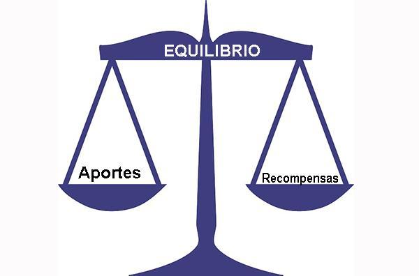 Teoria da equidade do trabalho: modelo, aplicações e exemplos 1