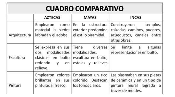 Gráfico de comparação: características, tipos, exemplos 2