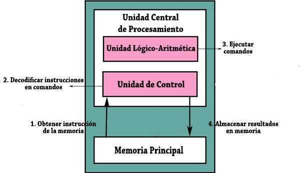 Unidade de controle (computação): componentes, funções 2