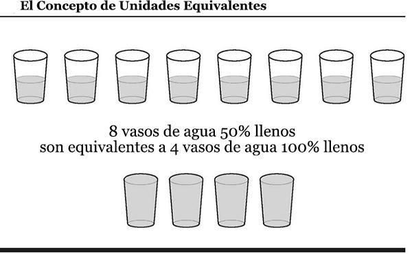 Unidades equivalentes: para que servem, cálculo e exemplos 2