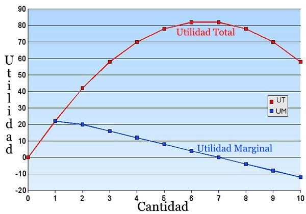 Utilidade marginal: aumento e diminuição, exemplo 1