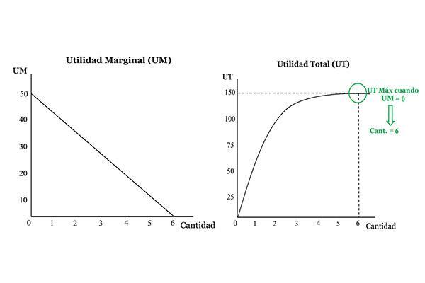 Utilidade marginal: aumento e diminuição, exemplo 2
