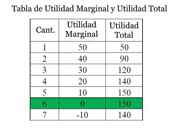 Utilidade marginal: aumento e diminuição, exemplo 3