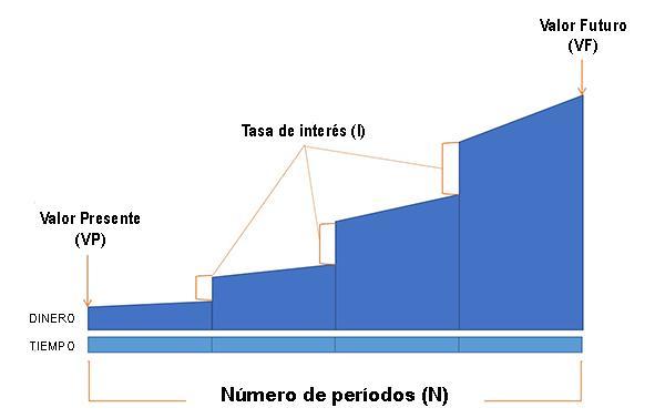 Valor do dinheiro ao longo do tempo: fatores, importância, exemplos 2