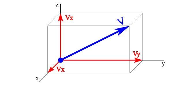 Magnitude vetorial: o que é e exemplos 2