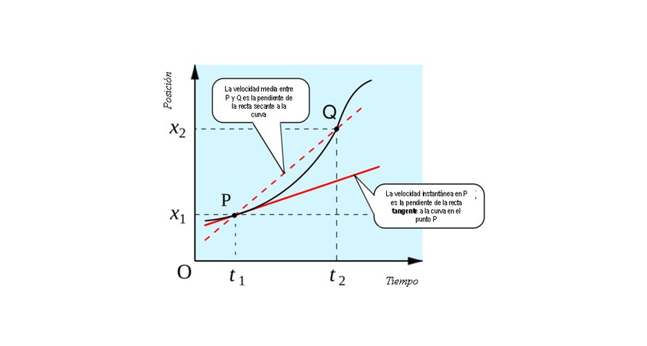 Velocidade instantânea: definição, fórmula, cálculo e exercícios 4