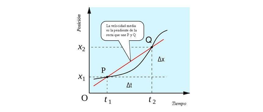 Velocidade média: fórmulas, como calcular e resolver exercícios 3