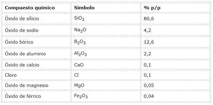 Vidro pirex: composição, características, propriedades 3