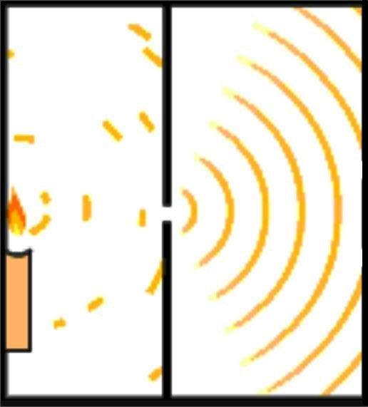 Modelo atômico de Schrödinger: características, postulados 3