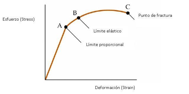Módulo de Young: cálculo, aplicações, exemplos, exercícios 2
