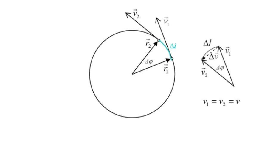 Aceleração centrípeta: definição, fórmulas, cálculos, exercícios 2