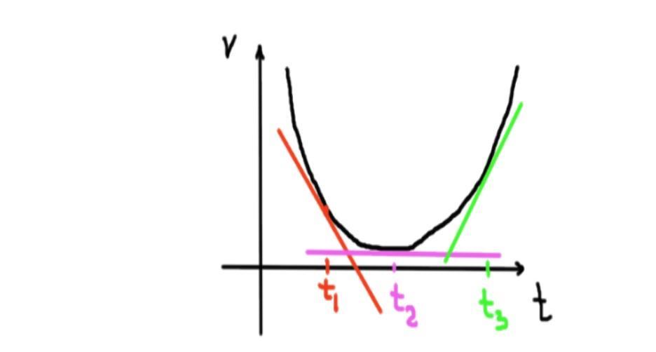 Aceleração instantânea: o que é, como é calculado e se exercita 5