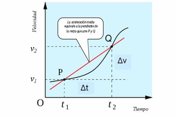 Aceleração média: como são calculados e resolvidos os exercícios 3