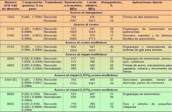 Ligas Ferrosas: Características, Propriedades, Exemplos 2