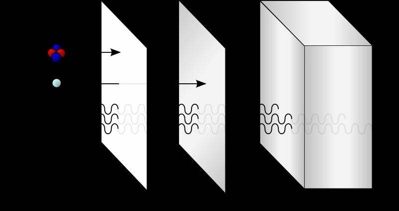 Partículas Alfa: Descoberta, Recursos, Aplicações 2