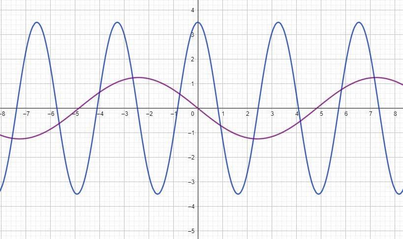 Comprimento de onda: características, fórmulas e exercício 4