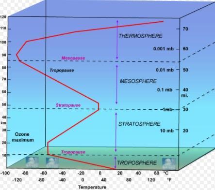 Qual é a temperatura média da atmosfera? 3