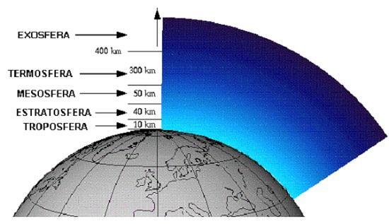 Em qual camada da atmosfera a gravidade desaparece? 2