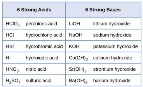 Eletrólitos fortes e fracos: o que são, diferenças, exemplos 2