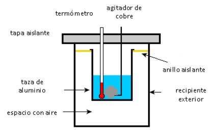 Calor absorvido: fórmulas, como calculá-lo e exercícios resolvidos 3