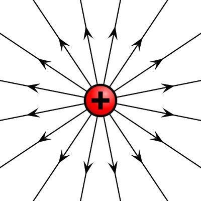Magnitude vetorial: o que é e exemplos 3