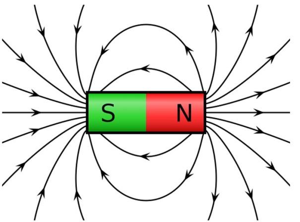 Campo magnético: intensidade, características, fontes, exemplos 2