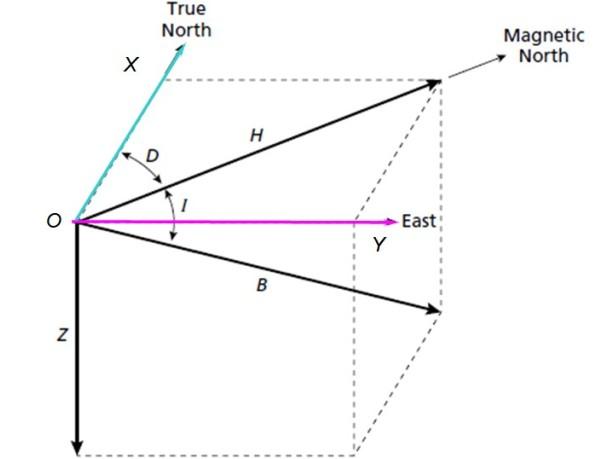Declínio magnético: elementos e campo magnético da Terra 3