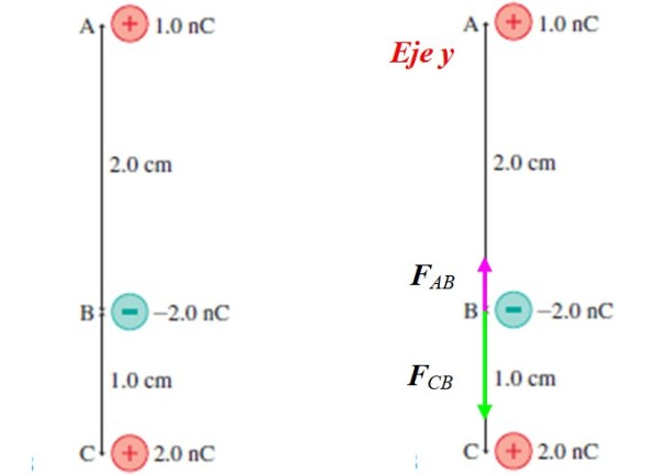 Carga pontual: propriedades e lei de Coulomb 3