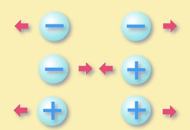 Carga pontual: propriedades e lei de Coulomb 1