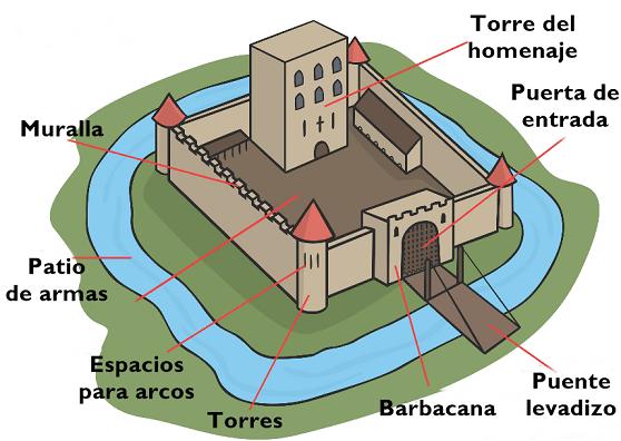 Castelo medieval: partes e funções 2