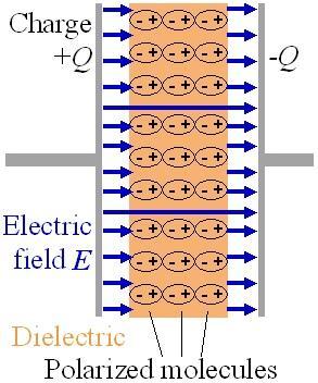 Qual é a constante dielétrica? 8