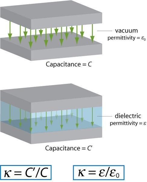 Qual é a constante dielétrica? 5