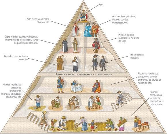 Idade Média: Origem, Características, Estágios, Feudalismo 11