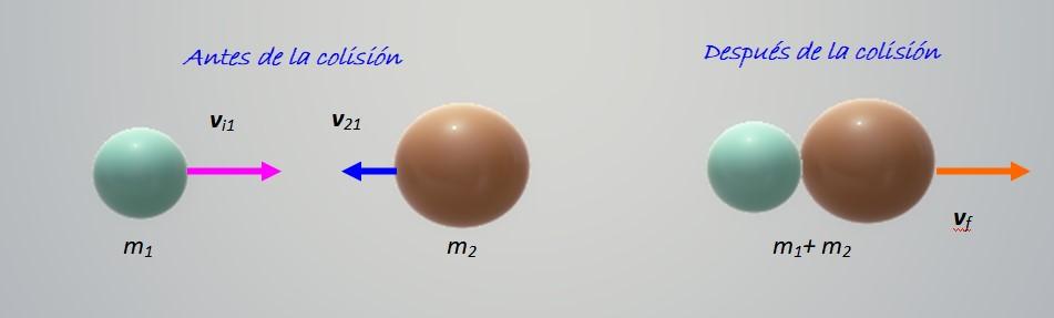 Choques inelásticos: em uma dimensão e exemplos 2