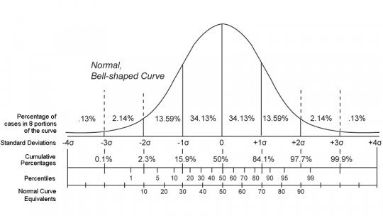 Como calcular percentis? Fórmula e procedimento 1