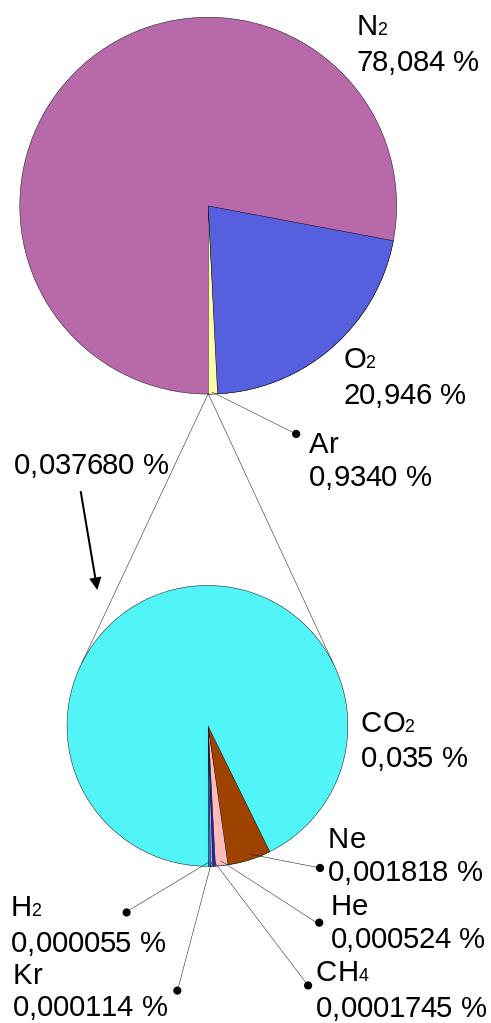 Composição do ar atmosférico e poluentes 5