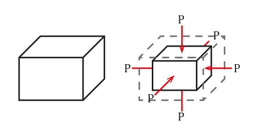 Compressibilidade: de sólidos, líquidos, gases, exemplos 2