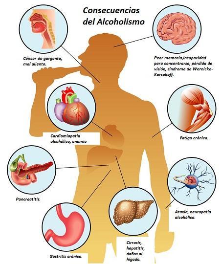 17 Consequências do Alcoolismo na Saúde 2