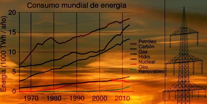 Porcentagens de energia no mundo (gás, petróleo e outros) 1