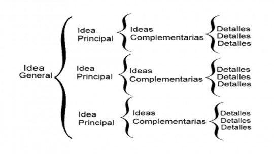 O que é um gráfico sinótico e como é usado? 1