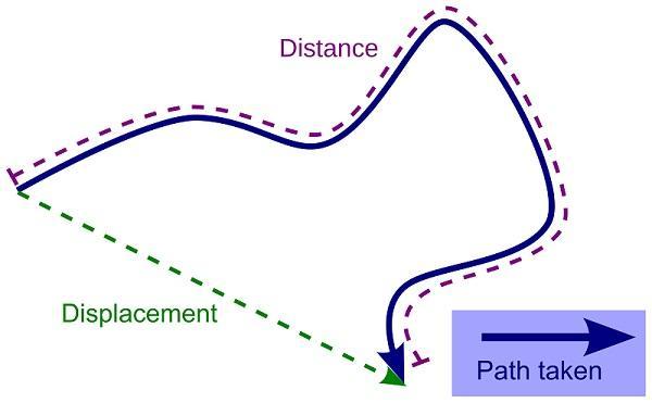 Qual é a diferença entre trajetória e deslocamento? 1
