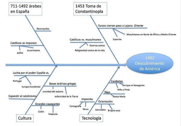 Organizadores gráficos: tipos, características e exemplos 11