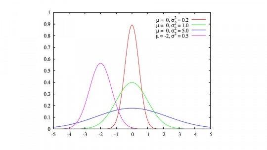 Distribuição normal: o que é, características e exemplos em estatística 1