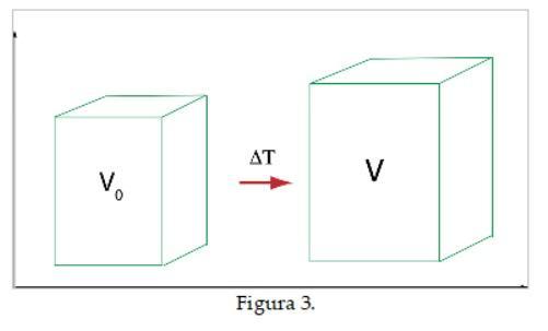 O que é dilatação volumétrica? (Com exemplos) 5